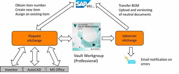 Data Management Consulting