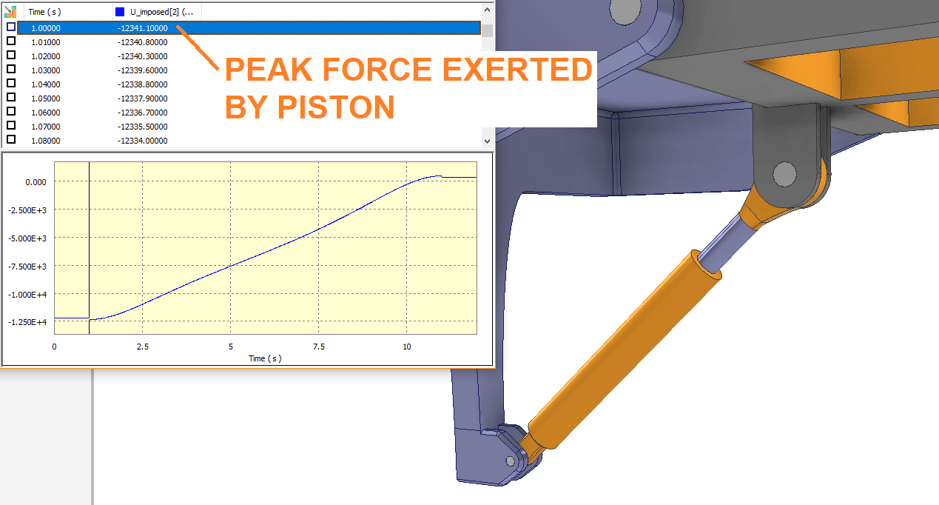 Dynamic Simulation Piston Force