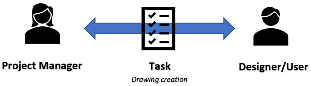 Tasking Drawings to Users